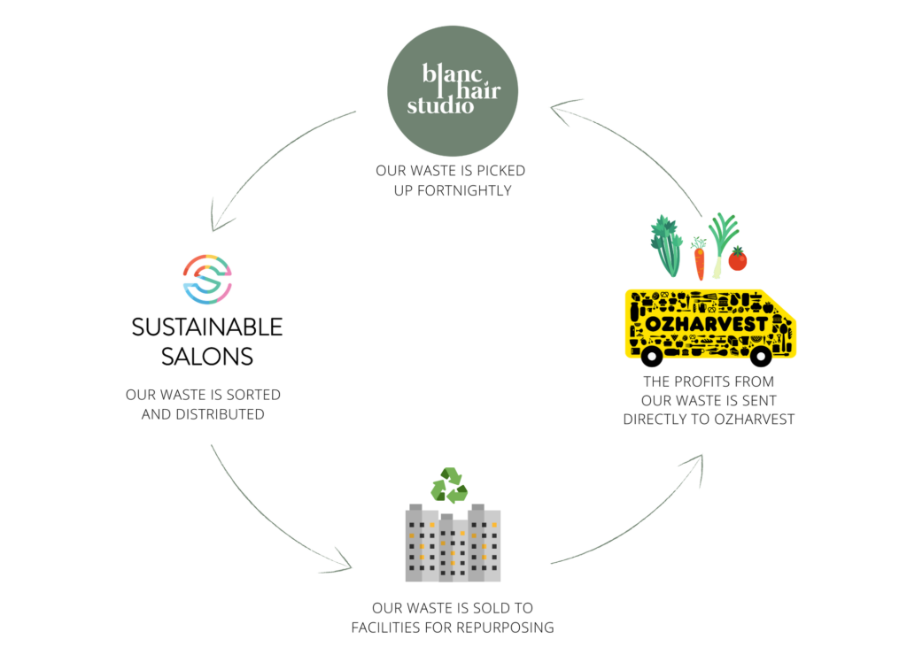 What It Means To Be A Sustainable Salon - Sustainable Salon